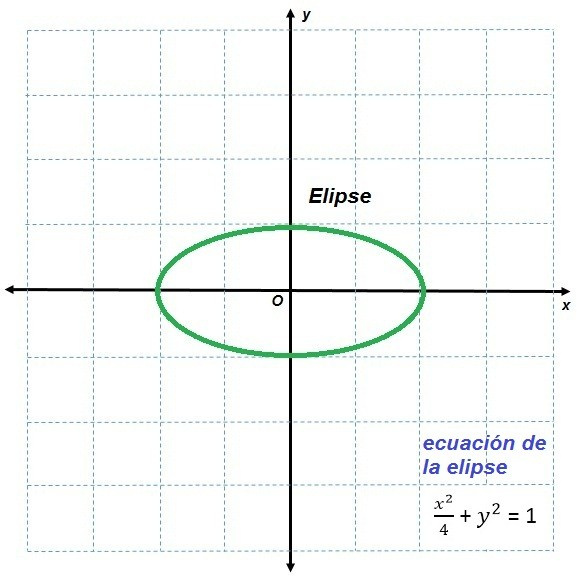 Ejemplos de usos del plano cartesiano